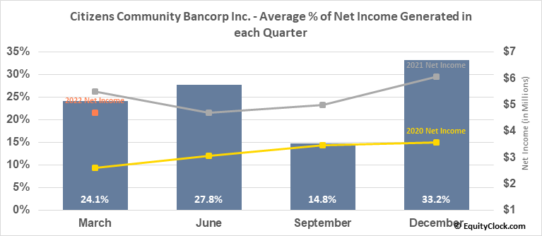 Citizens Community Bancorp Inc. (NASD:CZWI) Net Income Seasonality