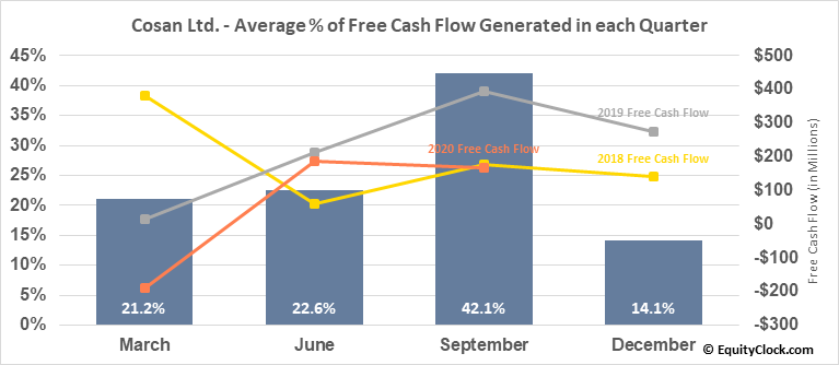 Cosan Ltd. (NYSE:CZZ) Free Cash Flow Seasonality
