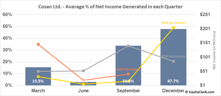 Cosan Ltd. (NYSE:CZZ) Net Income Seasonality