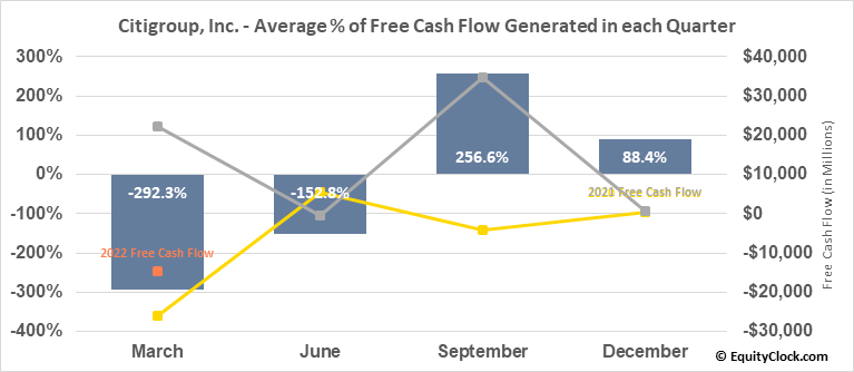 Citigroup, Inc. (NYSE:C) Free Cash Flow Seasonality