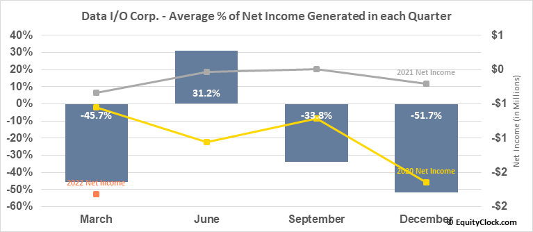Data I/O Corp. (NASD:DAIO) Net Income Seasonality