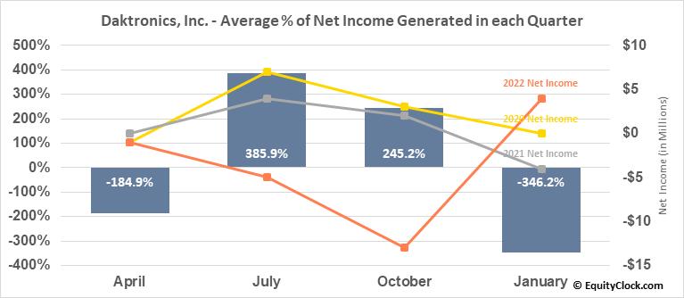 Daktronics, Inc. (NASD:DAKT) Net Income Seasonality