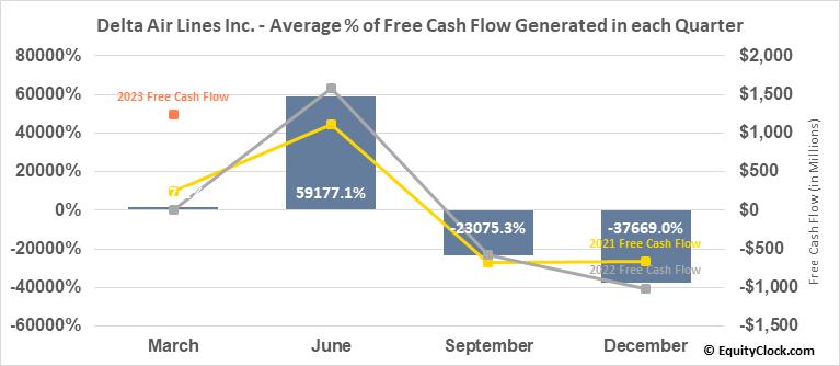 Delta Air Lines Inc. (NYSE:DAL) Free Cash Flow Seasonality