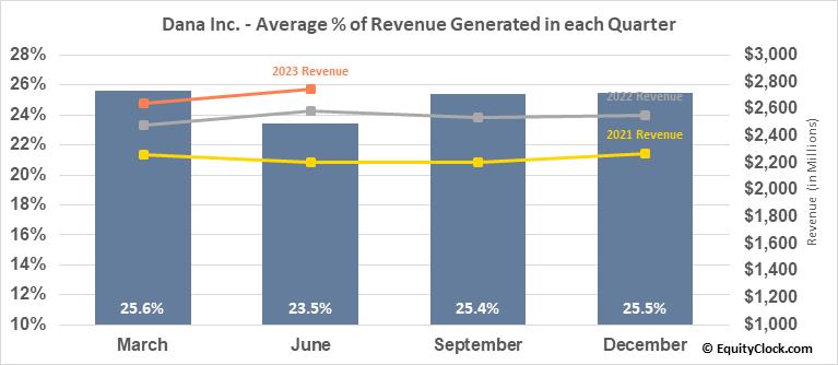 Dana Inc. (NYSE:DAN) Revenue Seasonality