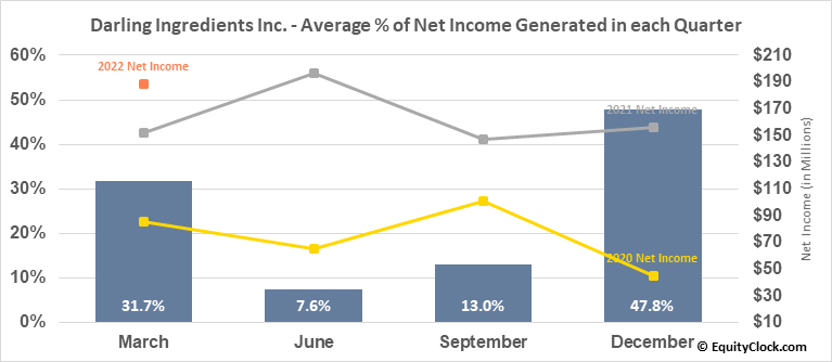 Darling Ingredients Inc. (NYSE:DAR) Net Income Seasonality