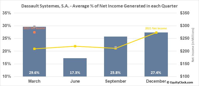 Dassault Systemes, S.A. (OTCMKT:DASTY) Net Income Seasonality