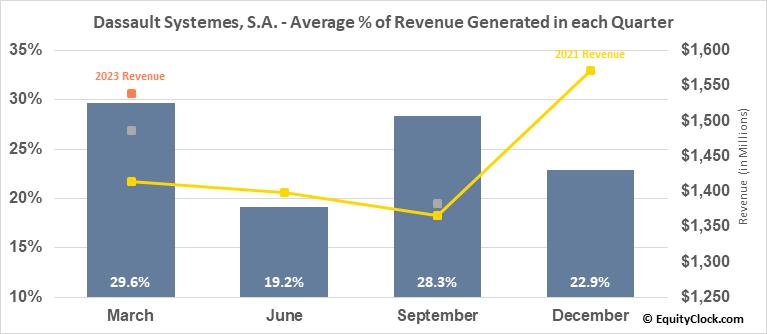 Dassault Systemes, S.A. (OTCMKT:DASTY) Revenue Seasonality
