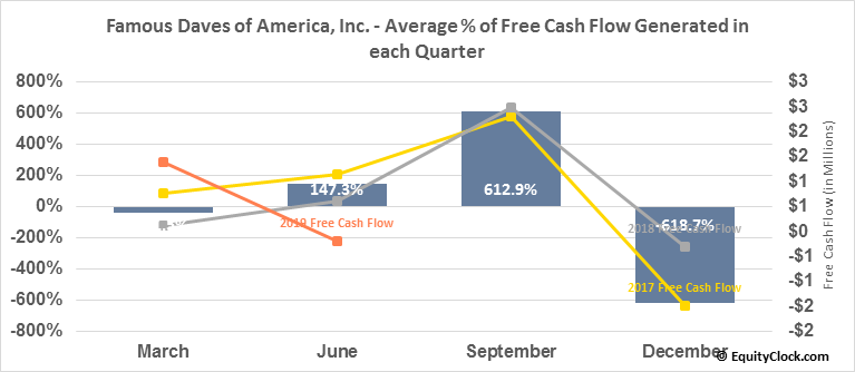 Famous Daves of America, Inc. (NASD:DAVE) Free Cash Flow Seasonality