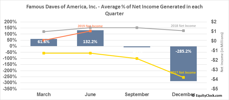 Famous Daves of America, Inc. (NASD:DAVE) Net Income Seasonality