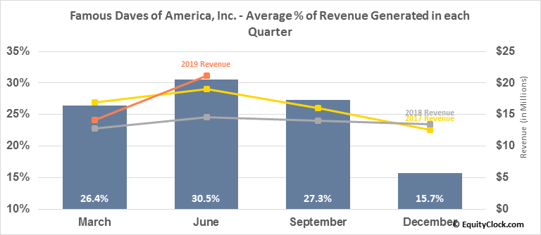 Famous Daves of America, Inc. (NASD:DAVE) Revenue Seasonality