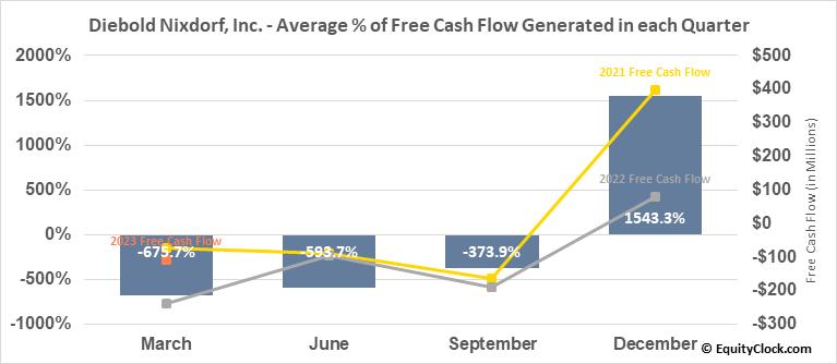 Diebold Nixdorf, Inc. (NYSE:DBD) Free Cash Flow Seasonality