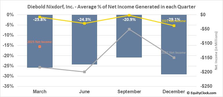 Diebold Nixdorf, Inc. (NYSE:DBD) Net Income Seasonality