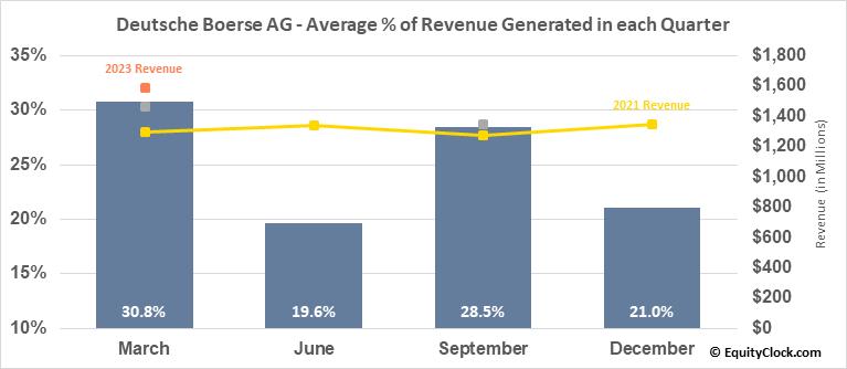Deutsche Boerse AG (OTCMKT:DBOEY) Revenue Seasonality