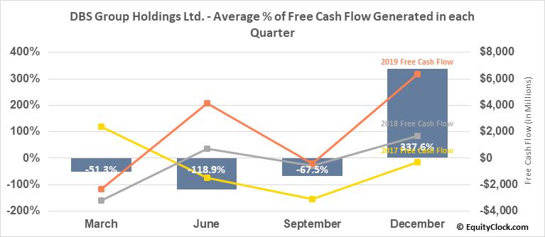 DBS Group Holdings Ltd. (OTCMKT:DBSDY) Free Cash Flow Seasonality