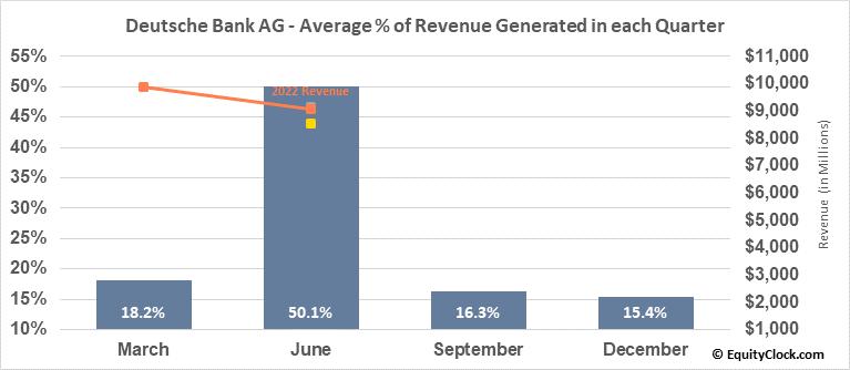 Deutsche Bank AG (NYSE:DB) Revenue Seasonality