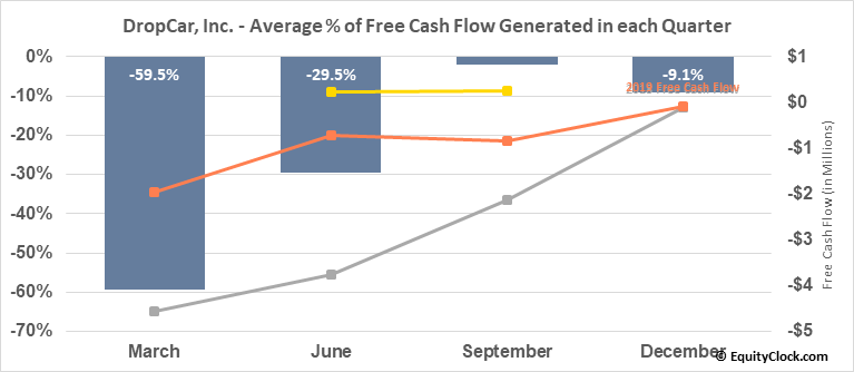 DropCar, Inc. (NASD:DCAR) Free Cash Flow Seasonality