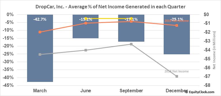 DropCar, Inc. (NASD:DCAR) Net Income Seasonality