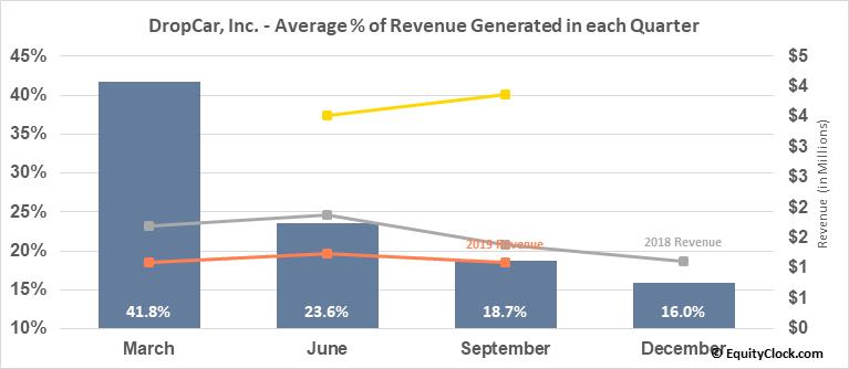 DropCar, Inc. (NASD:DCAR) Revenue Seasonality