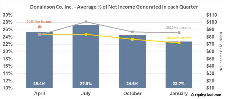 Donaldson Co, Inc. (NYSE:DCI) Net Income Seasonality