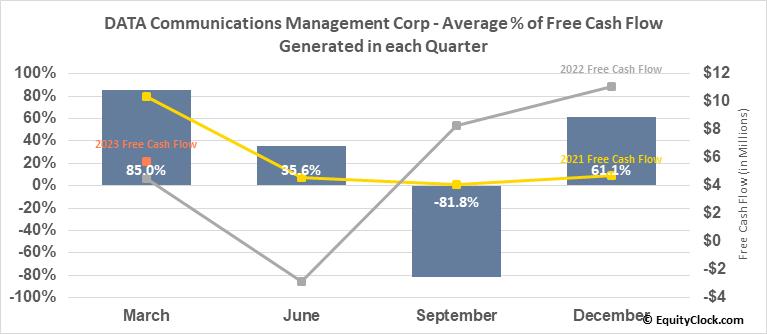 DATA Communications Management Corp (TSE:DCM.TO) Free Cash Flow Seasonality