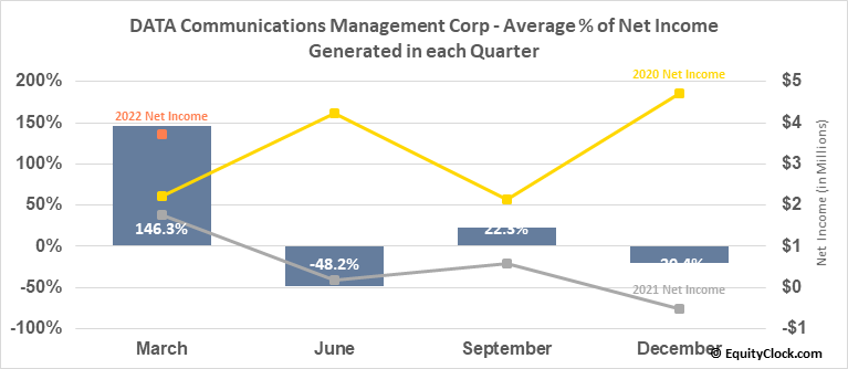 DATA Communications Management Corp (TSE:DCM.TO) Net Income Seasonality