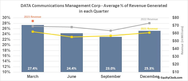 DATA Communications Management Corp (TSE:DCM.TO) Revenue Seasonality