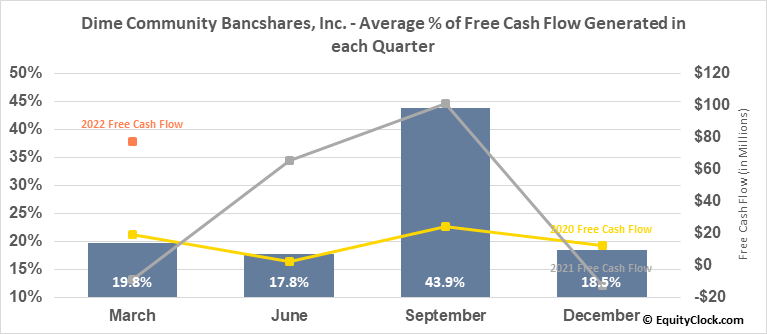 Dime Community Bancshares, Inc. (NASD:DCOM) Free Cash Flow Seasonality