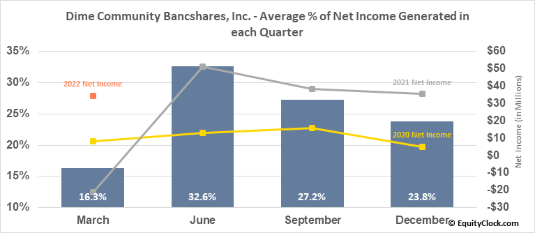 Dime Community Bancshares, Inc. (NASD:DCOM) Net Income Seasonality