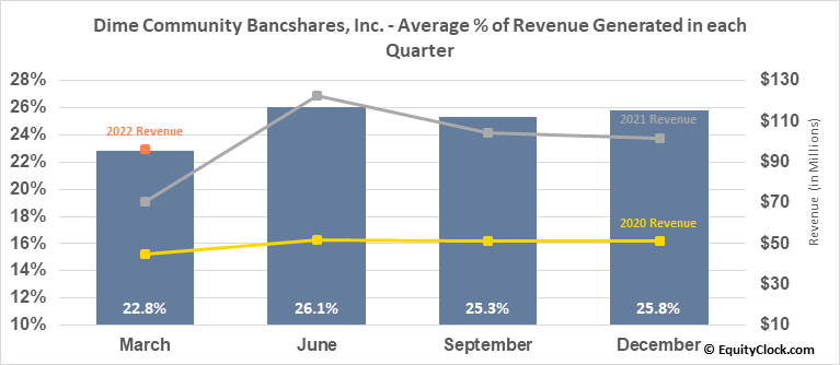 Dime Community Bancshares, Inc. (NASD:DCOM) Revenue Seasonality