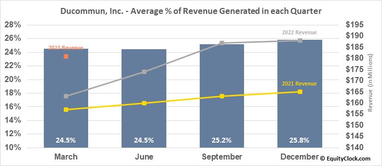 Ducommun, Inc. (NYSE:DCO) Revenue Seasonality