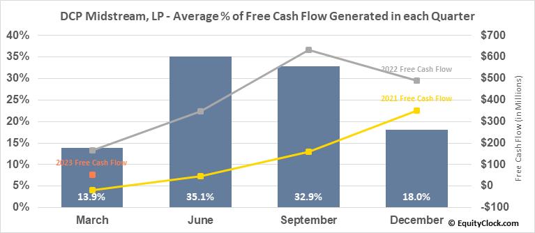 DCP Midstream, LP (NYSE:DCP) Free Cash Flow Seasonality