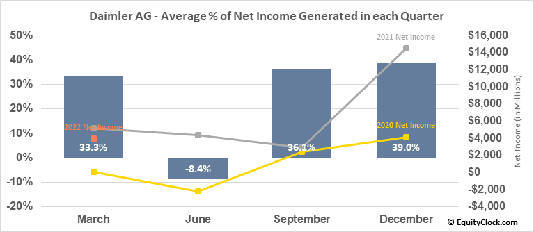 Daimler AG (OTCMKT:DDAIF) Net Income Seasonality