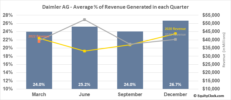Daimler AG (OTCMKT:DDAIF) Revenue Seasonality