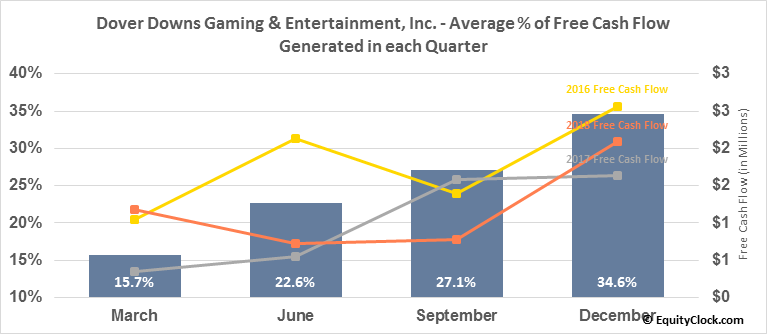 Dover Downs Gaming & Entertainment, Inc. (NYSE:DDE) Free Cash Flow Seasonality