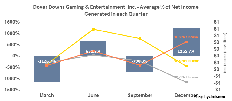 Dover Downs Gaming & Entertainment, Inc. (NYSE:DDE) Net Income Seasonality
