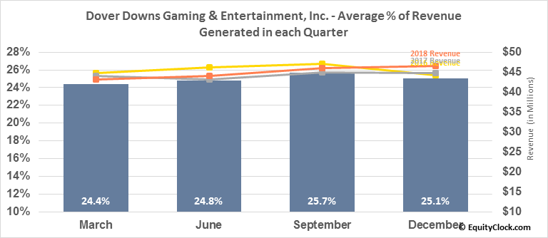 Dover Downs Gaming & Entertainment, Inc. (NYSE:DDE) Revenue Seasonality
