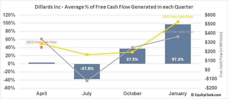 Dillards Inc (NYSE:DDS) Free Cash Flow Seasonality