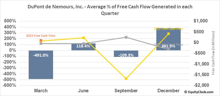 DuPont de Nemours, Inc. (NYSE:DD) Free Cash Flow Seasonality