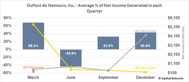 DuPont de Nemours, Inc. (NYSE:DD) Net Income Seasonality