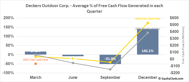 Deckers Outdoor Corp. (NYSE:DECK) Free Cash Flow Seasonality