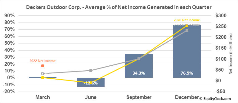 Deckers Outdoor Corp. (NYSE:DECK) Net Income Seasonality