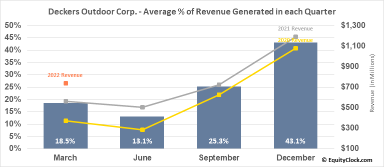 Deckers Outdoor Corp. (NYSE:DECK) Revenue Seasonality