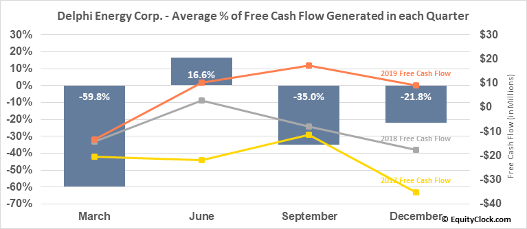 Delphi Energy Corp. (TSE:DEE.TO) Free Cash Flow Seasonality