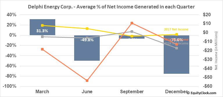 Delphi Energy Corp. (TSE:DEE.TO) Net Income Seasonality