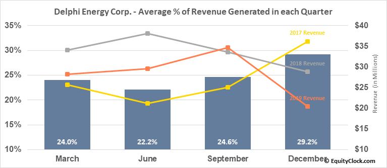 Delphi Energy Corp. (TSE:DEE.TO) Revenue Seasonality