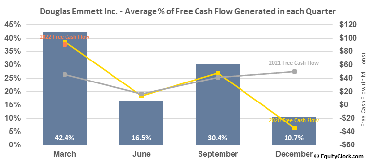 Douglas Emmett Inc. (NYSE:DEI) Free Cash Flow Seasonality
