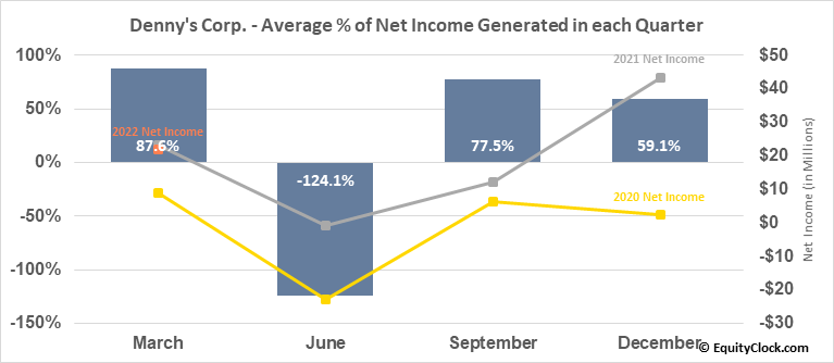Denny's Corp. (NASD:DENN) Net Income Seasonality