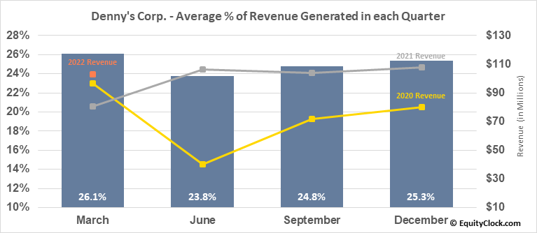 Denny's Corp. (NASD:DENN) Revenue Seasonality