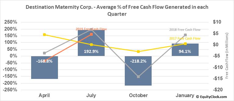Destination Maternity Corp. (OTCMKT:DESTQ) Free Cash Flow Seasonality