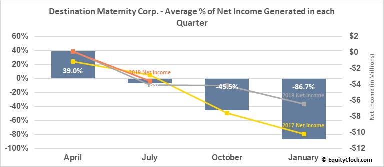 Destination Maternity Corp. (OTCMKT:DESTQ) Net Income Seasonality